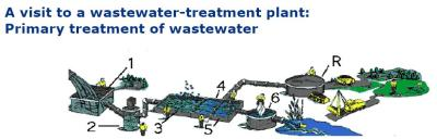 Wastewater treatment flow chart of cleaning stages